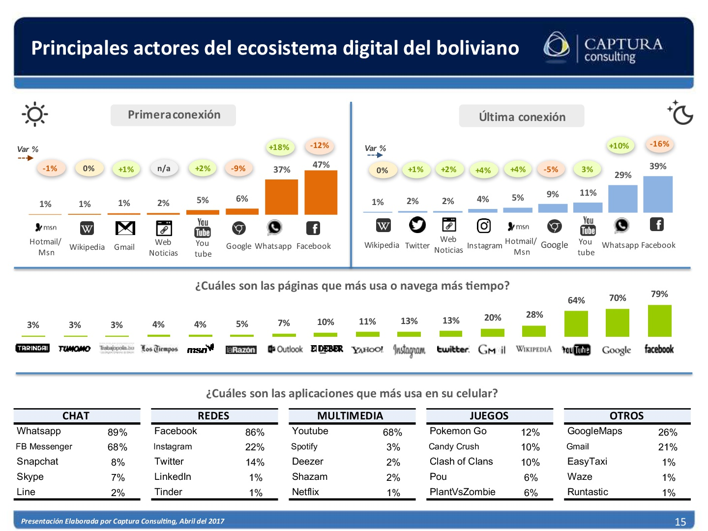 El consumidor Digital Boliviano 2017 (15)