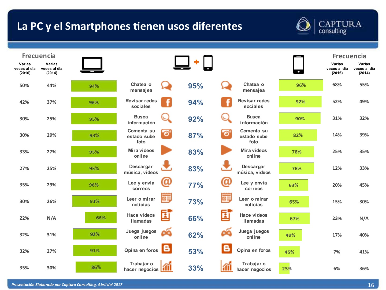 El consumidor Digital Boliviano 2017 (16)