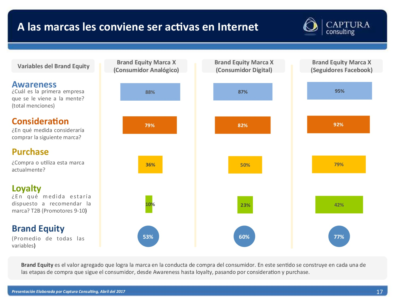 El consumidor Digital Boliviano 2017 (17)