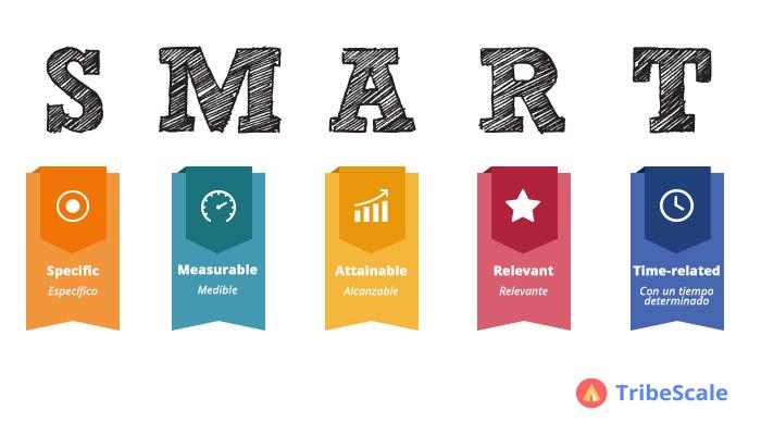 como hacer un social media plan objetivos