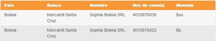como ganar dinero con sophia mlm en bolivia cuentas de banco