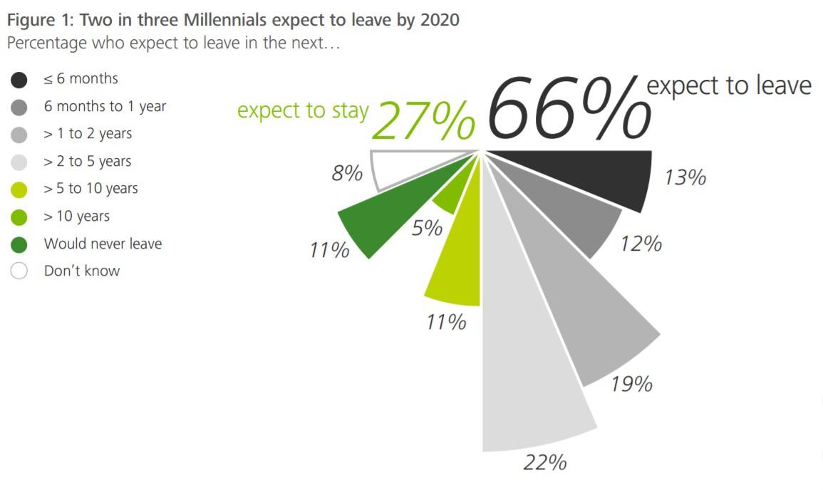 Los millennials y el empleo