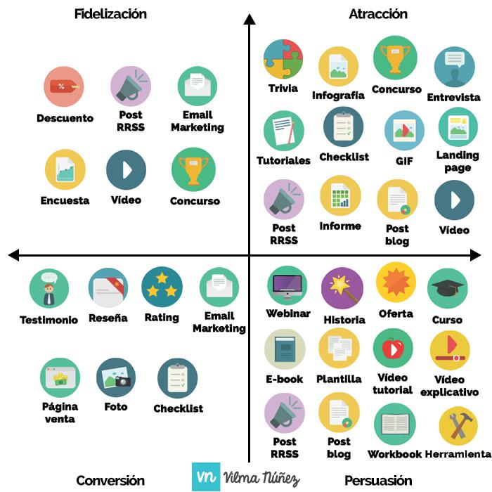 como hacer un social media plan matriz de contenidos