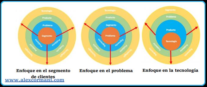 Modelo de negocios ebook 1