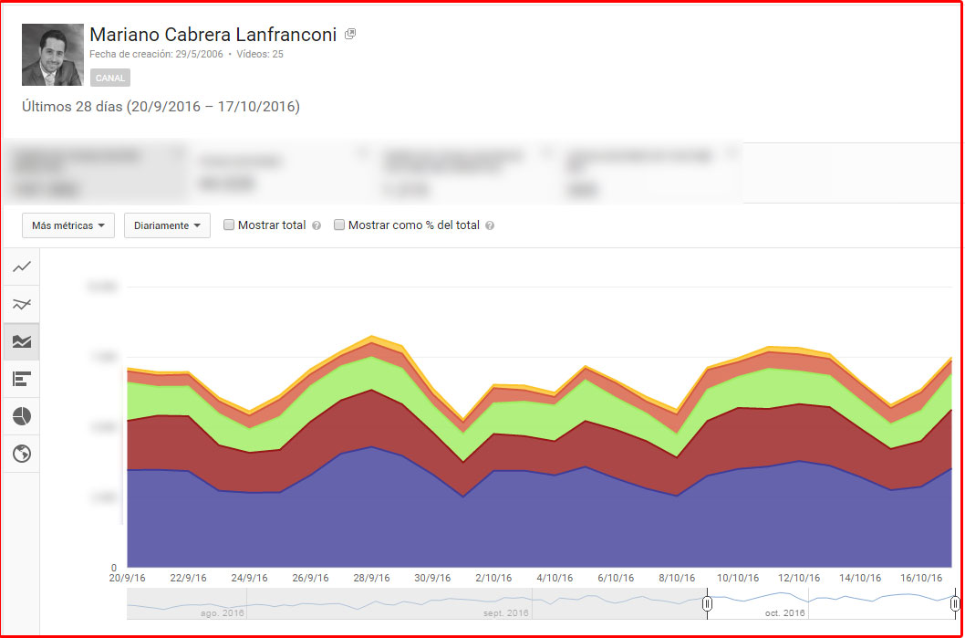 aumentar suscriptores en youtube analytics