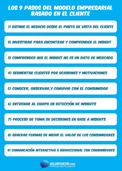 9-pasos-del-modelo-empresarial-enfocado-en-el-cliente