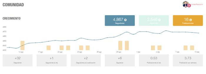 Algoritmo de instagram crecimiento