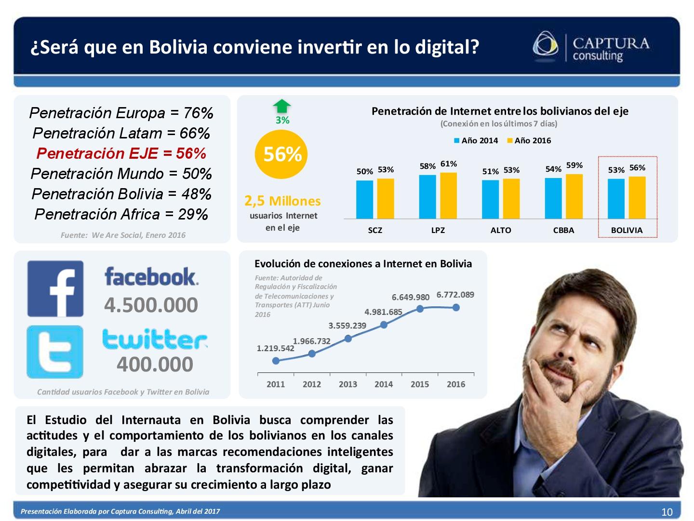 El consumidor Digital Boliviano 2017 (10)