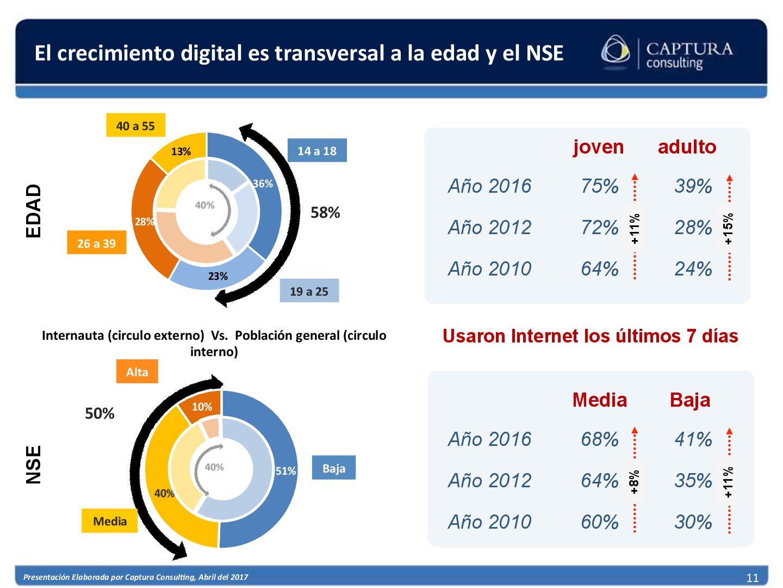 El consumidor Digital Boliviano 2017 (11)