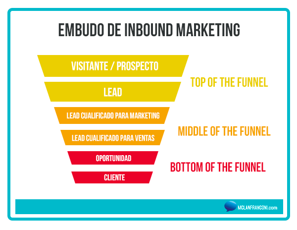 Embudo Inbound Marketing