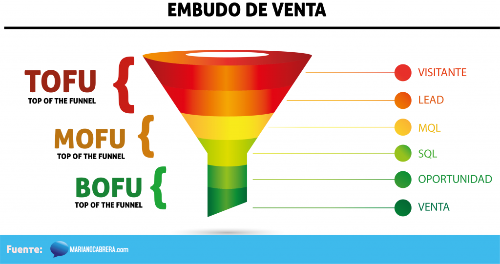 Embudo de ventas en marketing digital