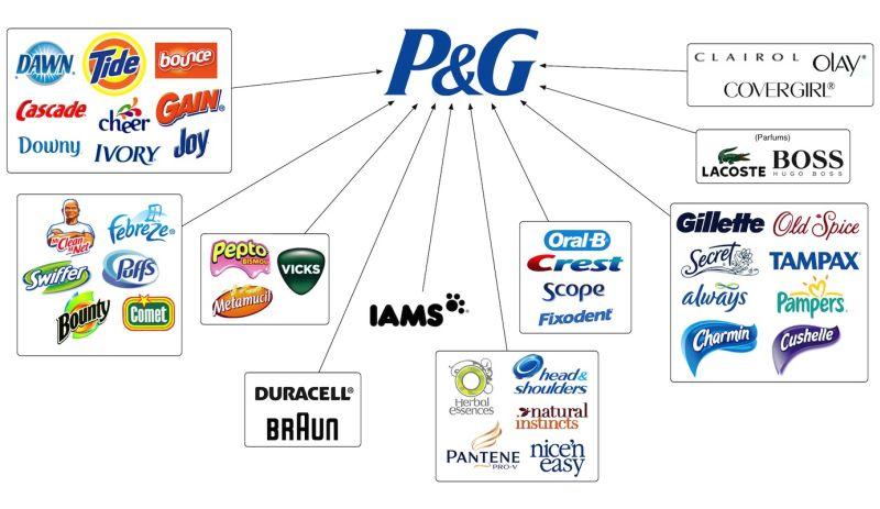 Empresas pertenecientes a Procter & Gamble mclanfranconi