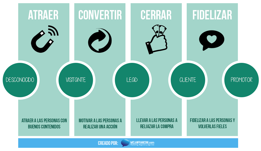 Fases del inbound marketing proceso