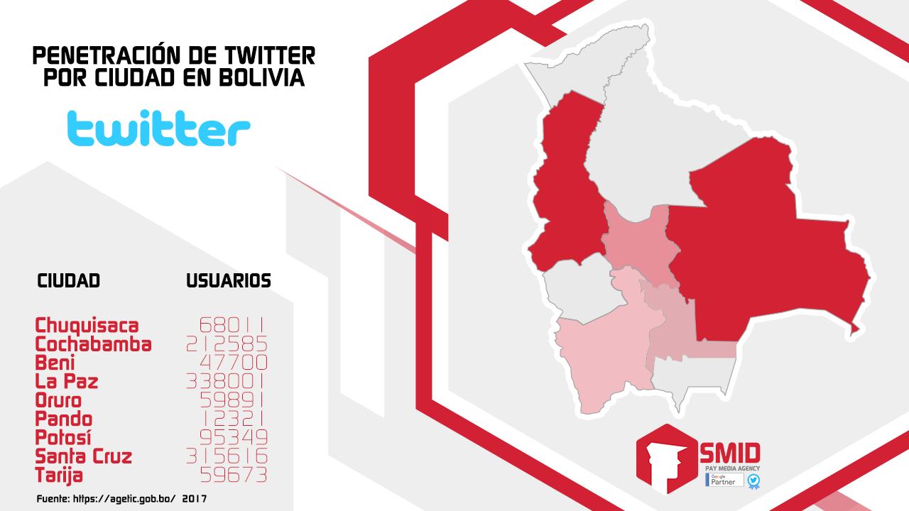 Usuarios de Twitter en Bolivia