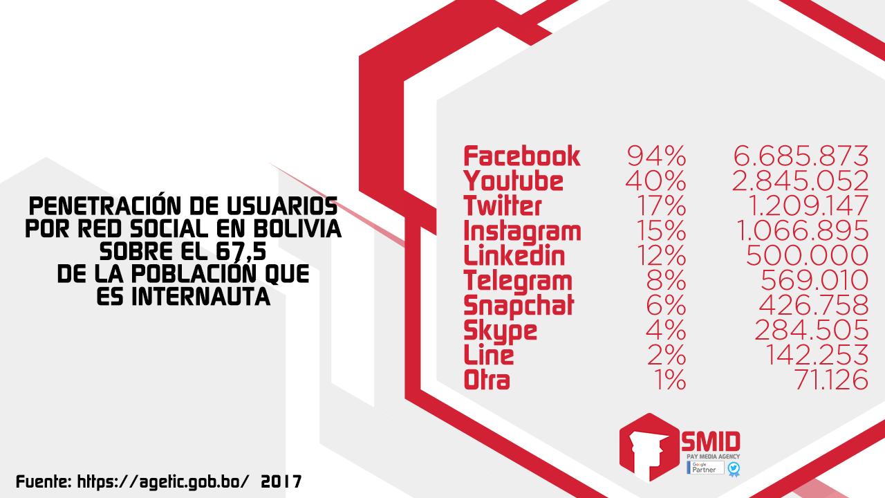 Usuarios de redes sociales en Bolivia