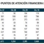 Grafico 1 - tarjetas de crédito y de débito en Bolivia