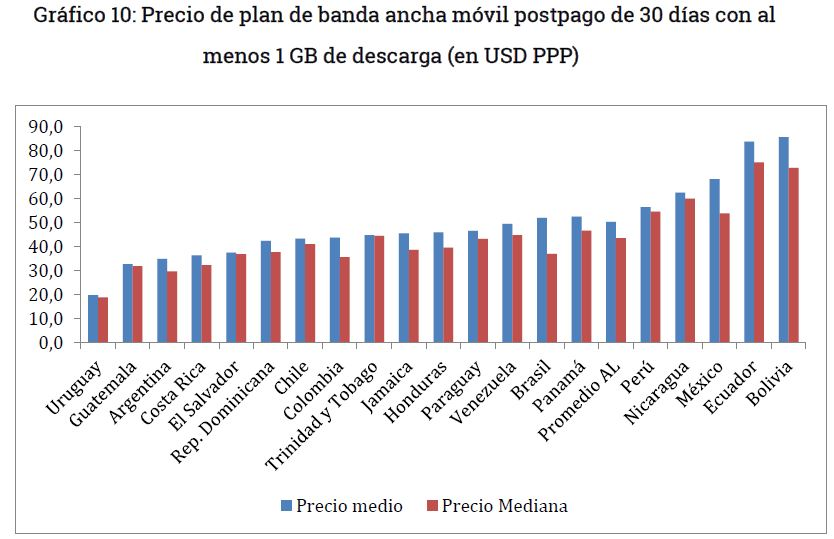 Grafico 10 - Planes de internet postpago en Bolivia con al menos 1 GB