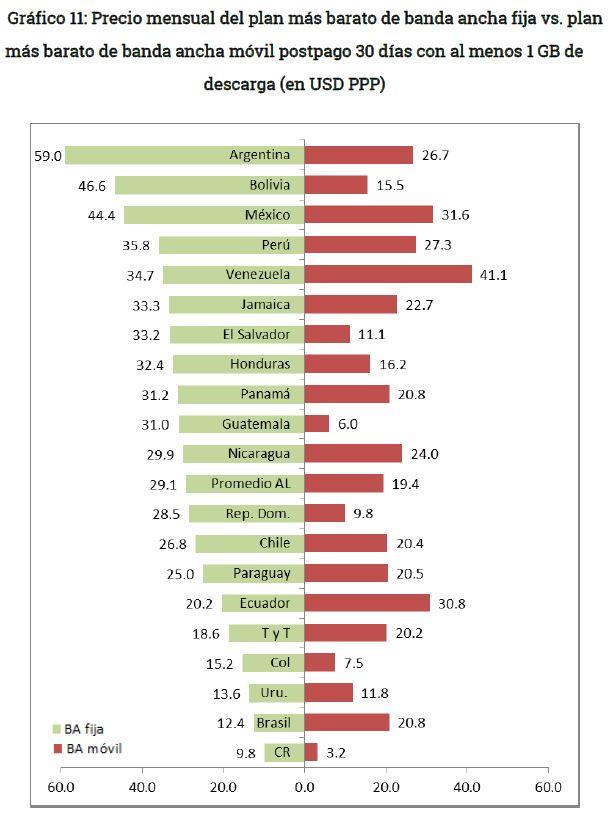 Grafico 11 - Comparacion banda ancha fija y banda ancha movil en Bolivia