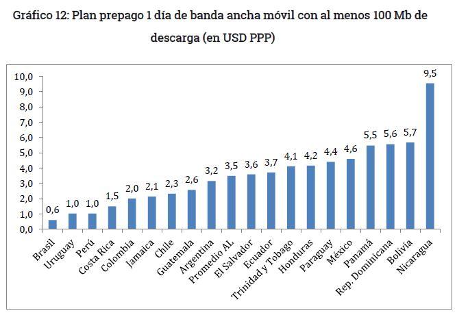 Grafico 12 - Plan banda ancha movil por dia y por 10 megas al menos
