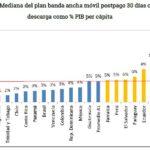 Grafico 13 - Mediana plan de banda ancha fija en Bolivia
