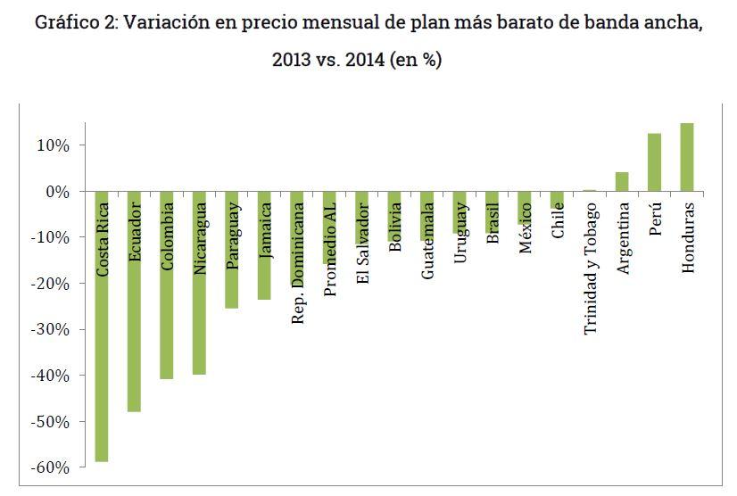 Grafico 2 - Variacion de precio mensual de banda ancha en Bolivia