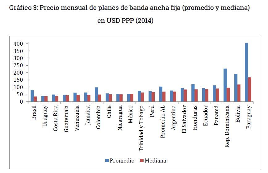 Grafico 3 - Precio mensual promedio y mediana banda ancha en Bolivia