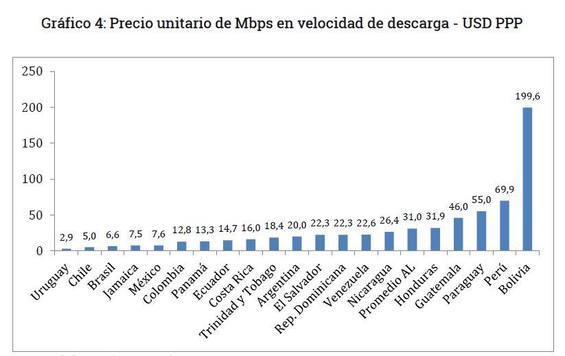 Grafico 4 - Precio unitario por mega en Bolivia
