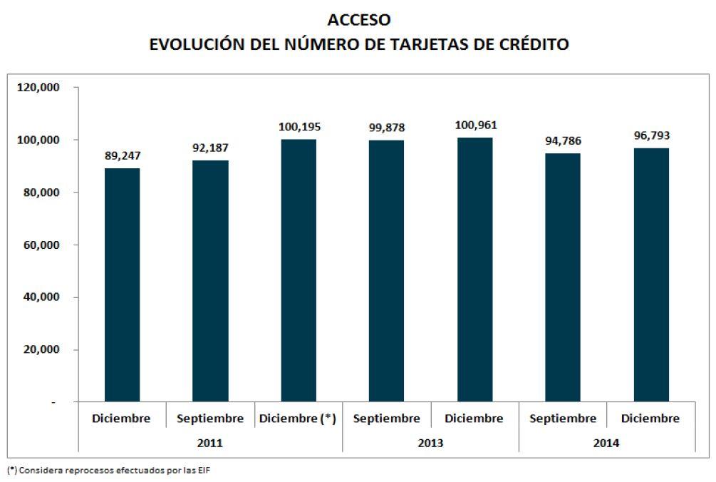 Grafico 4 - tarjetas de crédito y de débito en Bolivia
