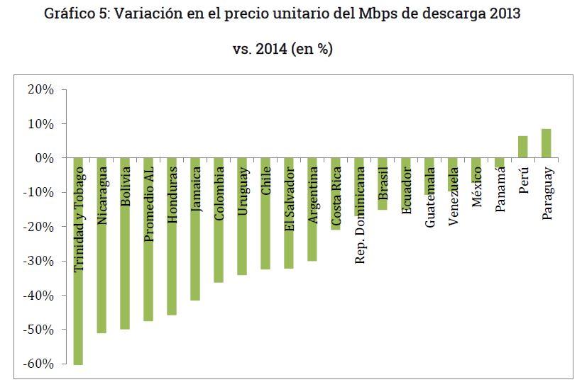 Grafico 5 - Caida del precio de internet en Bolivia