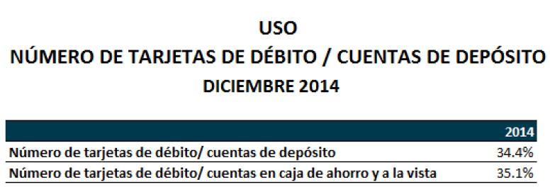 Grafico 5 - tarjetas de crédito y de débito en Bolivia