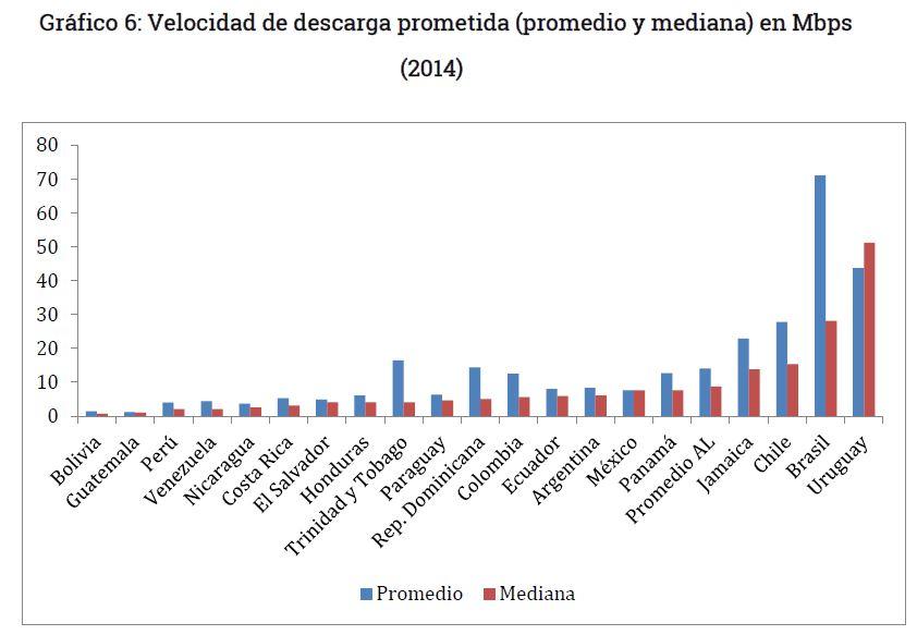 Grafico 6 - Velocidad de internet en Bolivia