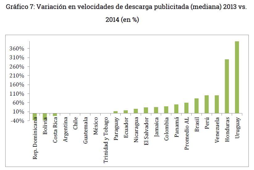 Grafico 7 - Variación de la velocidad de internet en Bolivia