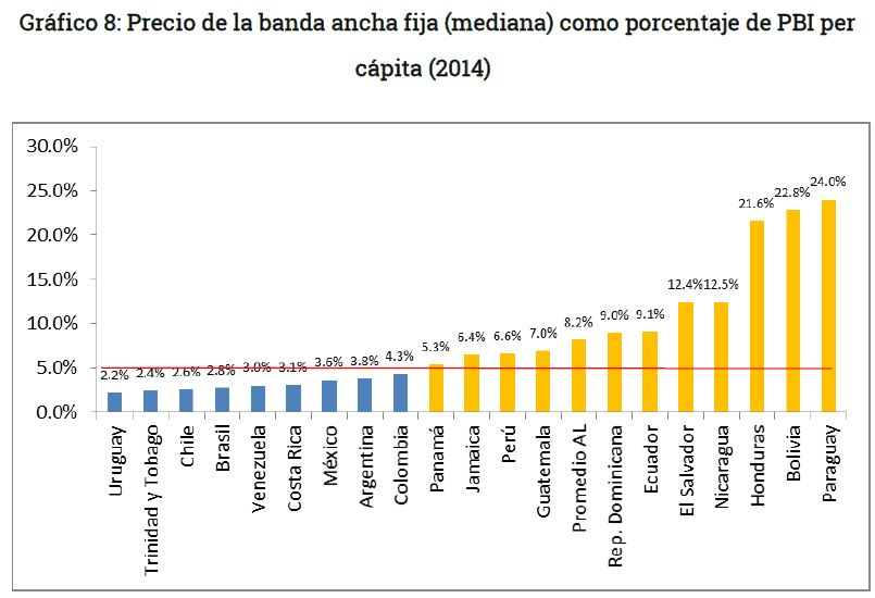 Grafico 8 - Asequibilidad de internet en Bolivia