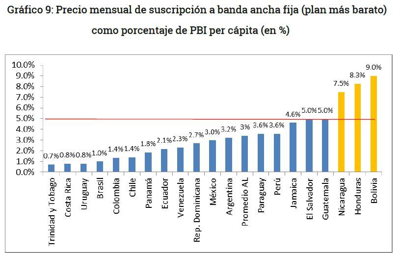 Grafico 9 - Asequibilidad del plan mas bajo de internet en Bolivia