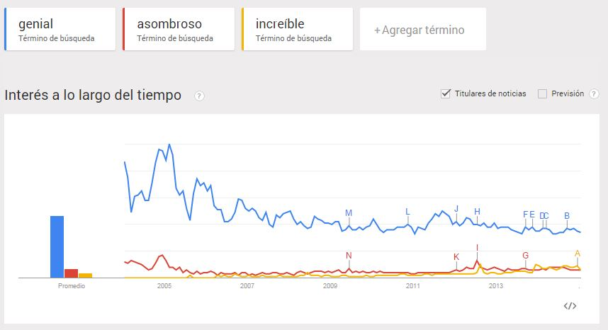 Google Trends 3