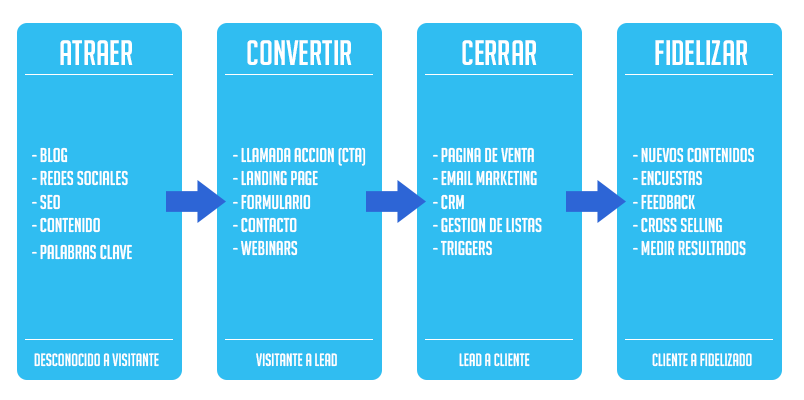 Inbound-Marketing-Proceso