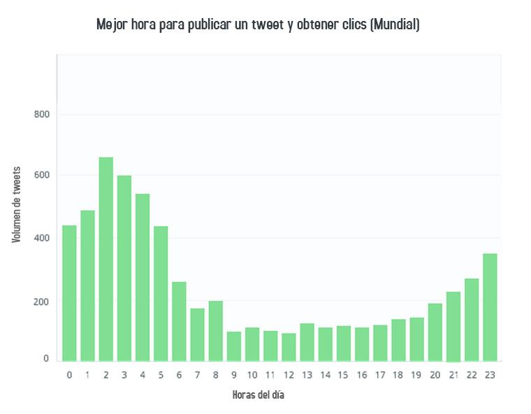 La-mejor-hora-para-publicar-un-tweet-y-obtener-mas-clics