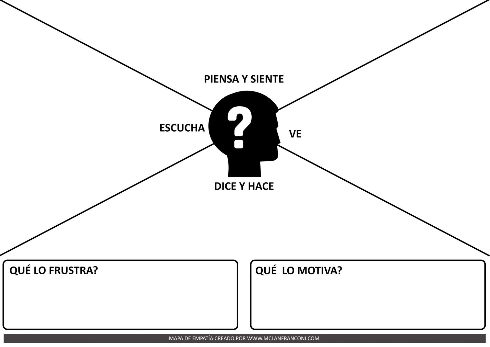 Mapa de la Empatia Explicación Miniatura