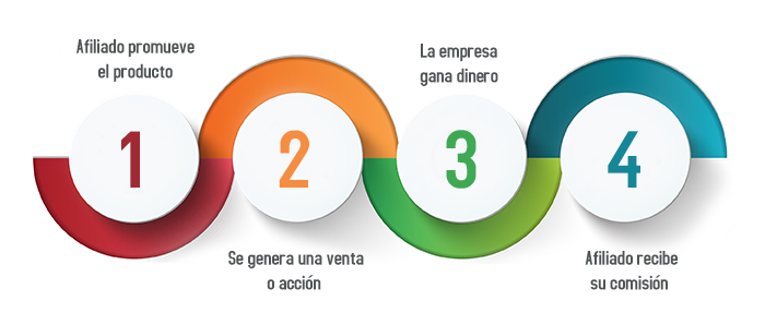 Marketing de afiliacion proceso