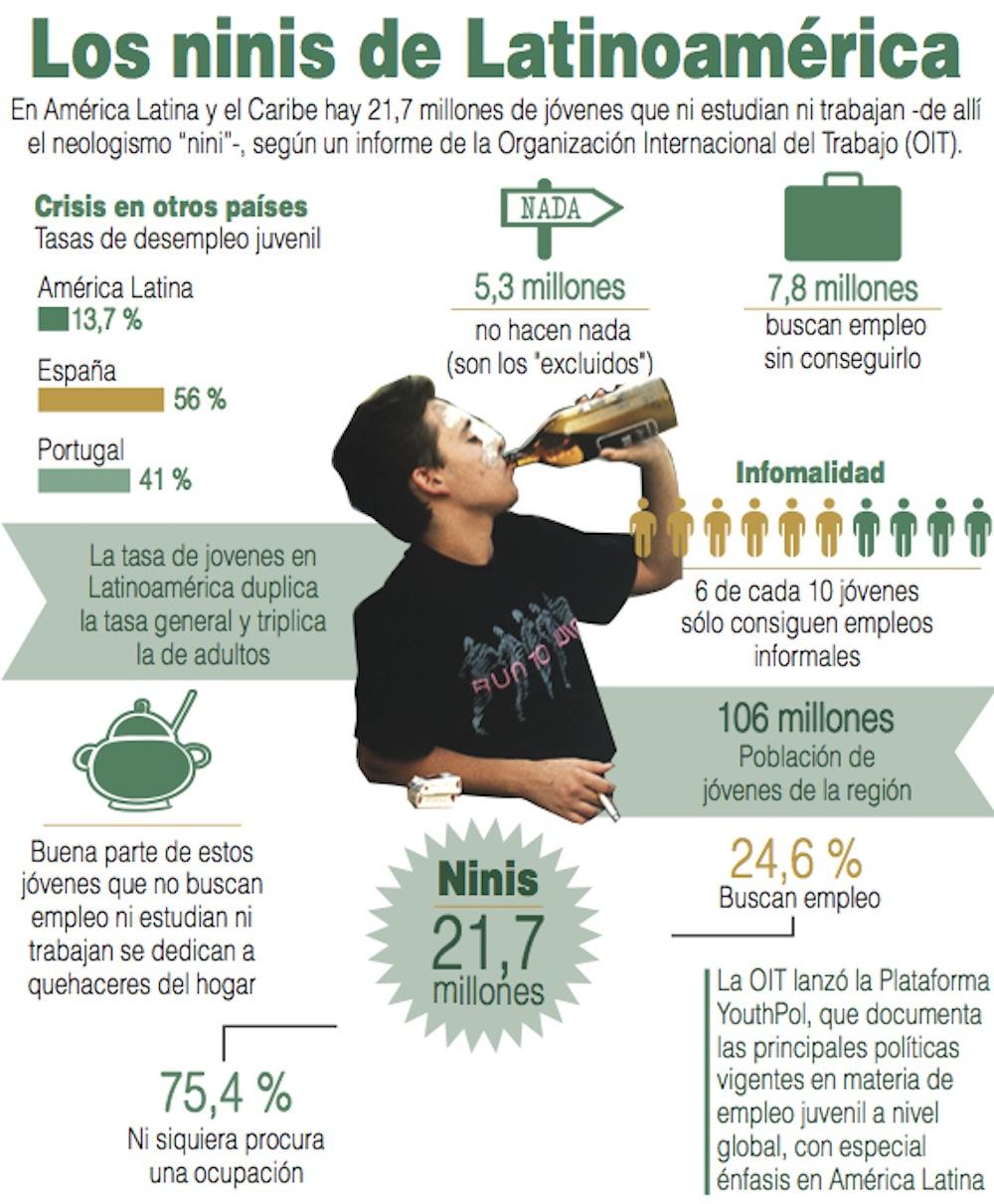 Los NINI en latinoamerica