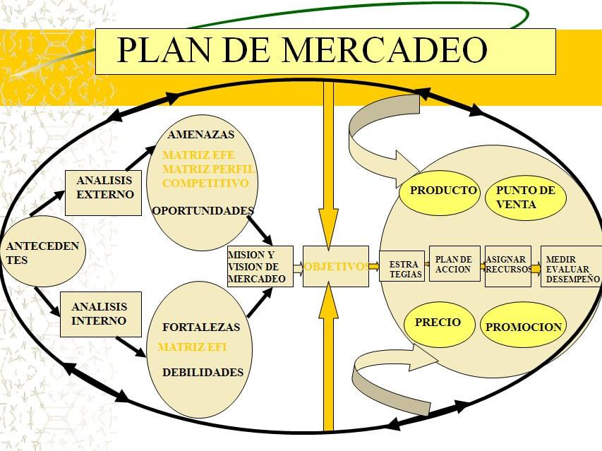 Planes de marketing para empresas 2