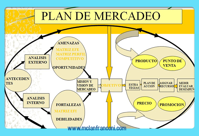 Planes de marketing para empresas 11