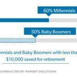 los millennials y el retiro