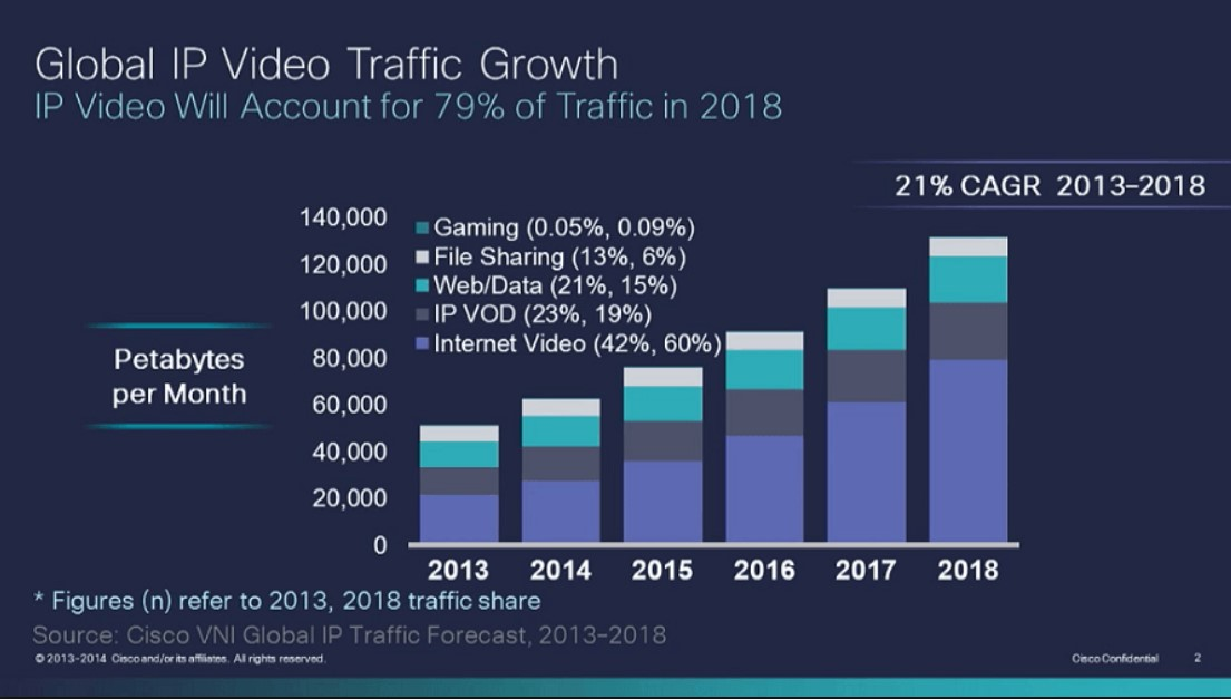 Video marketing 2018