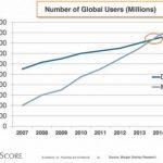 Crecimiento móviles