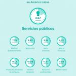 Redes Sociales en Latino America