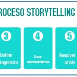 proceso de storytelling