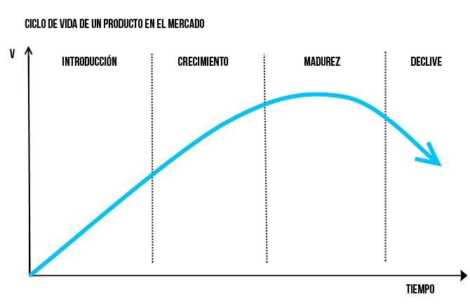 ciclo de vida del producto mclanfranconi