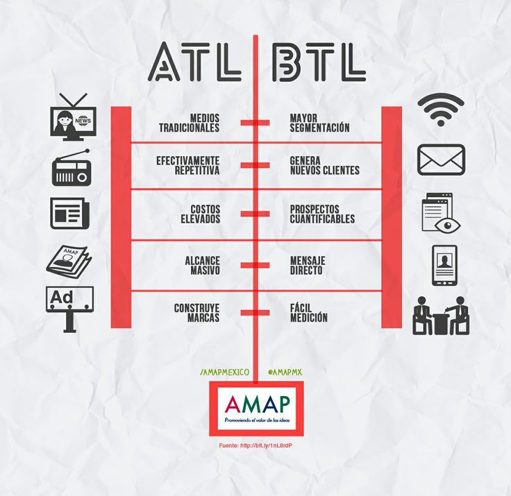 marketing atl btl