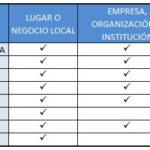 diferencias entre lugar, empresa y marca en facebook